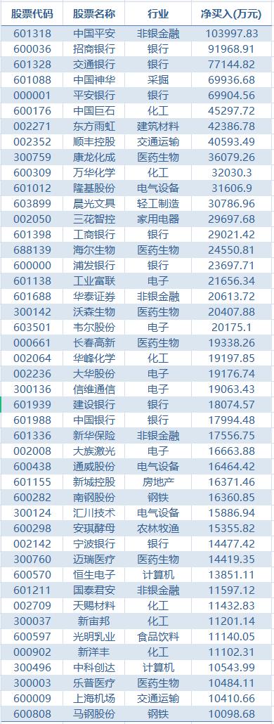 外资3天狂卖A股100亿 中国平安却火了:被逆势加仓10亿