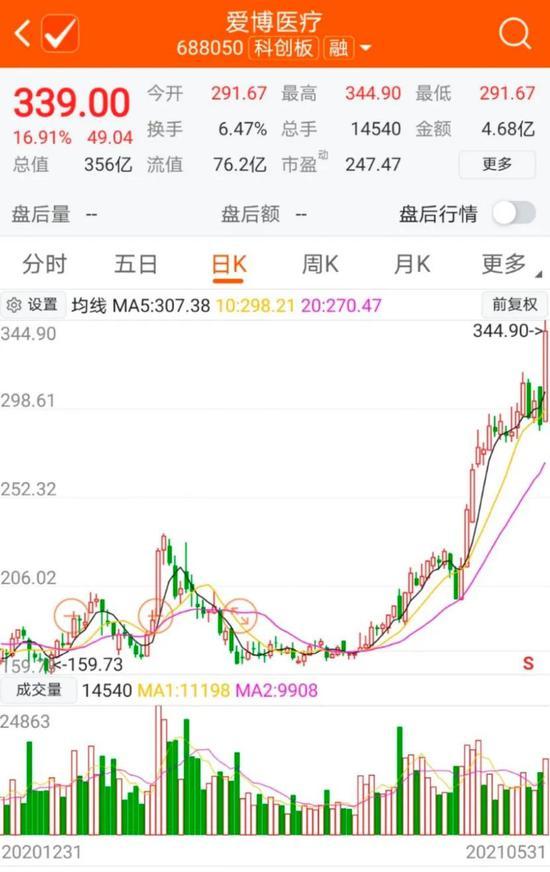 新进重仓股接连翻倍 邓晓峰是如何做到的?