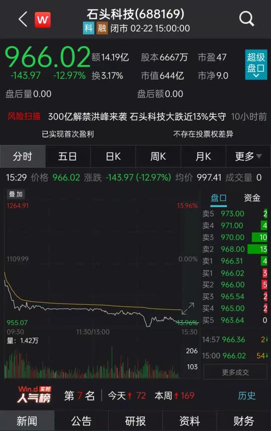 巨量减持来袭:石头科技跌破千元 10名股东拟售不超11.1%股份