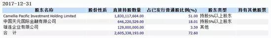 种种迹象显示,中国港桥疑似华融系的体外影子公司。