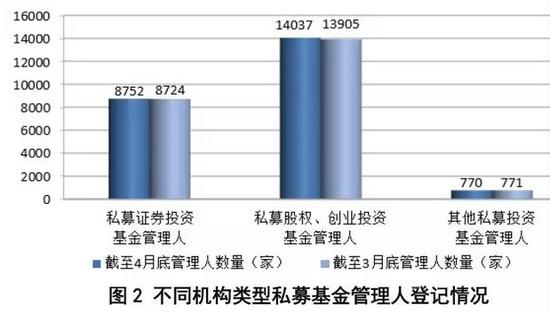 私募股权、创投基金规模达7.76万亿 4个月增长6720亿