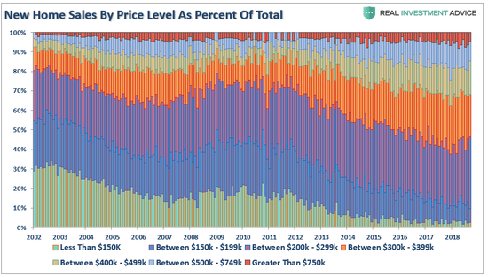 (美國新屋出售的各價位比例分佈,圖片來源:Lance Roberts)