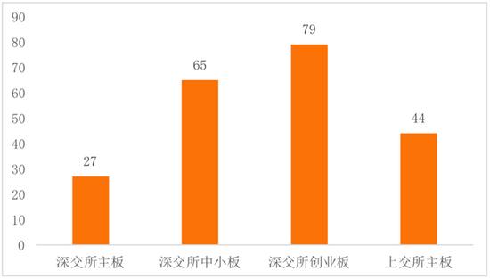 中国区块链上市公司图谱2019:北
