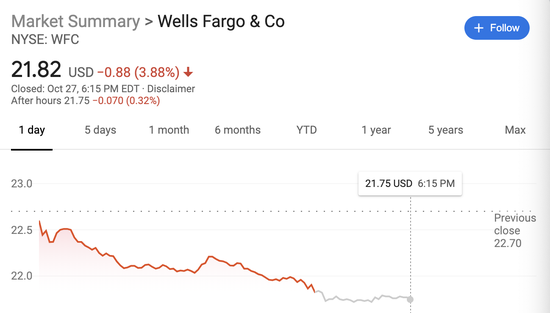 《【超越在线登陆注册】富国银行或大规模裁员 并考虑出售部分业务 股价跌至20年低位》