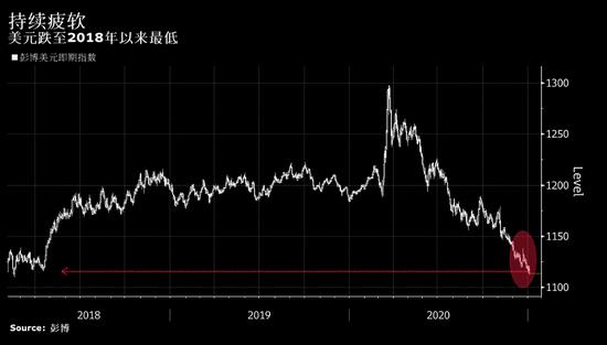 美元持续走软且交易员继续看跌 给全球央行带来棘手难题