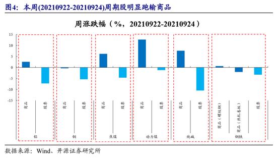 开源策略:长线资金继续坚守高热度、高波动下的周期股