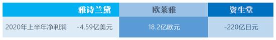 """裁员、关店、现首亏……美妆三大巨头扛不住了?中国市场成""""救星"""""""