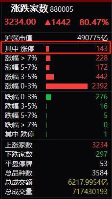 券商股有数整体涨停