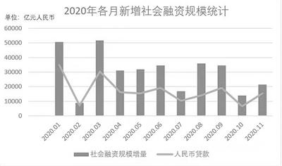 货币政策不急转弯 社融增速料稳步回落