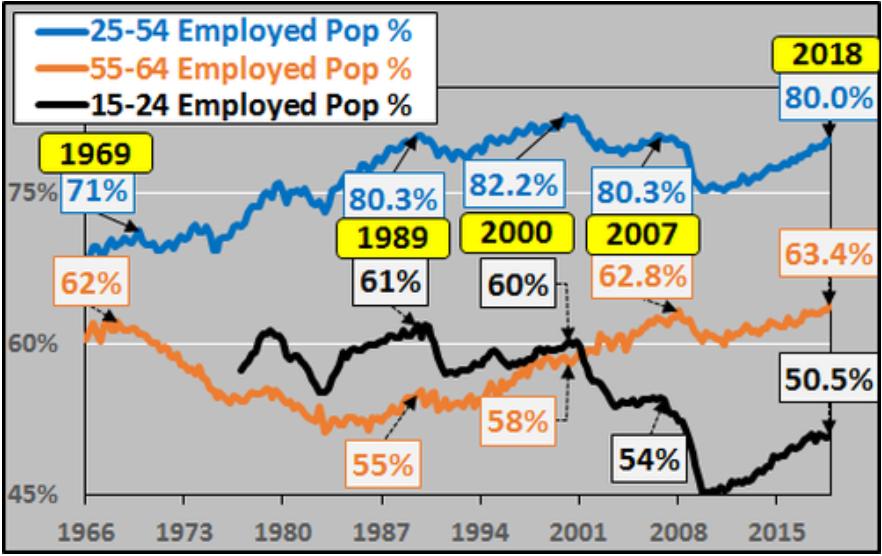 (美國就業人口比率,圖片來源:Chris Hamilton)