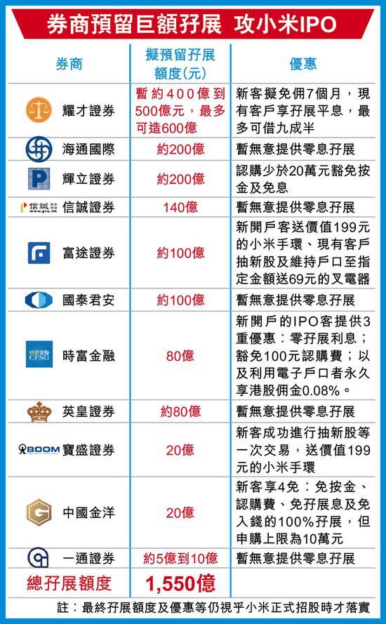 小米6月25日招股 料7月9日CDR挂牌7月10日港交所挂牌