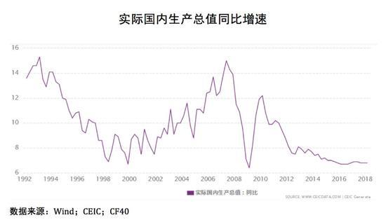 中国经济增速放缓有长期因素也有短期因素。长期因素包括但不限于: