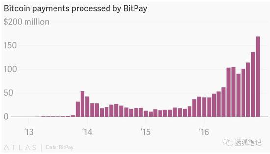 过去数年间,比特币支付商BitPay的交易量呈现快速增长。