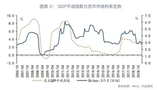 2、物价指数分歧时货币市场利率的演绎