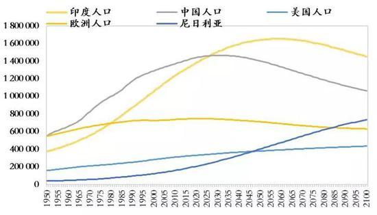 数据来源:联合国,如是金融研究院