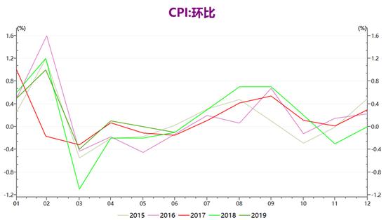 CPI仍存上行压力 中国央行大概率不跟随美联储降息