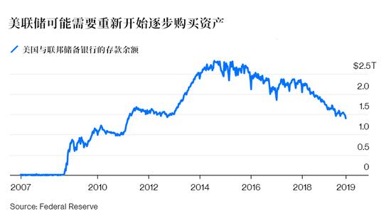 美联储投放近3000亿后将继续