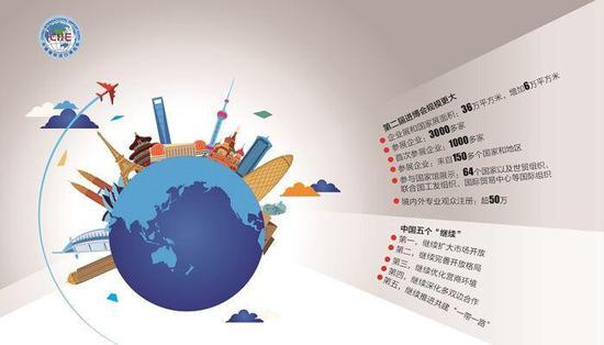 进博会释放信号:培育一批进口贸易促进创新示范区