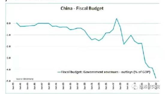 图4. 财政赤字呈现自由落体状