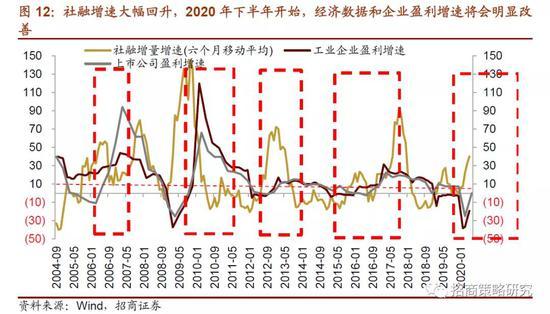 2020年gdp增速_近几年财政支出增速图