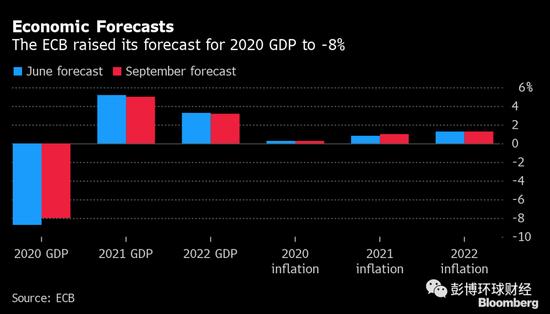 拉加德称欧洲央行密切关注欧元动向 未释放预警信号