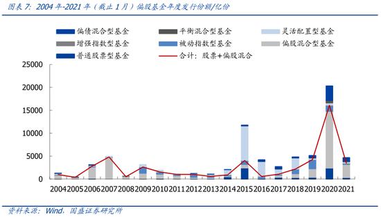 国盛策略:年初以来增量资金从何而来?
