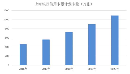 上海银行信用卡2020年业绩:城商系首家破千万张