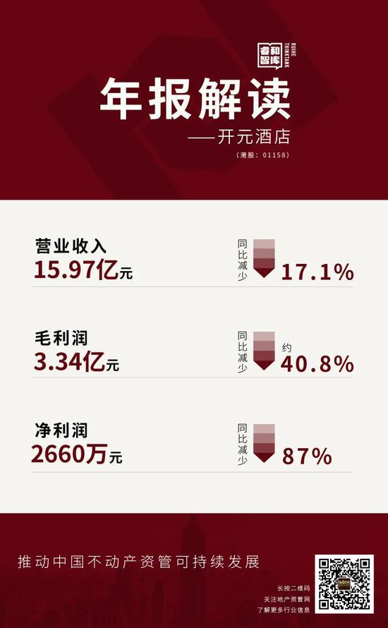 """开元酒店""""最后的年报"""":毛利率偏低 RevPAR下滑"""