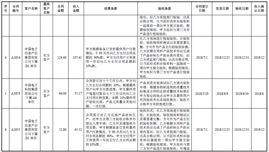 艾索信息报告期末新增客户冲业绩:被反复质询 科创板撤材料