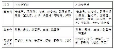 渤海证券副总裁悄然离职背后
