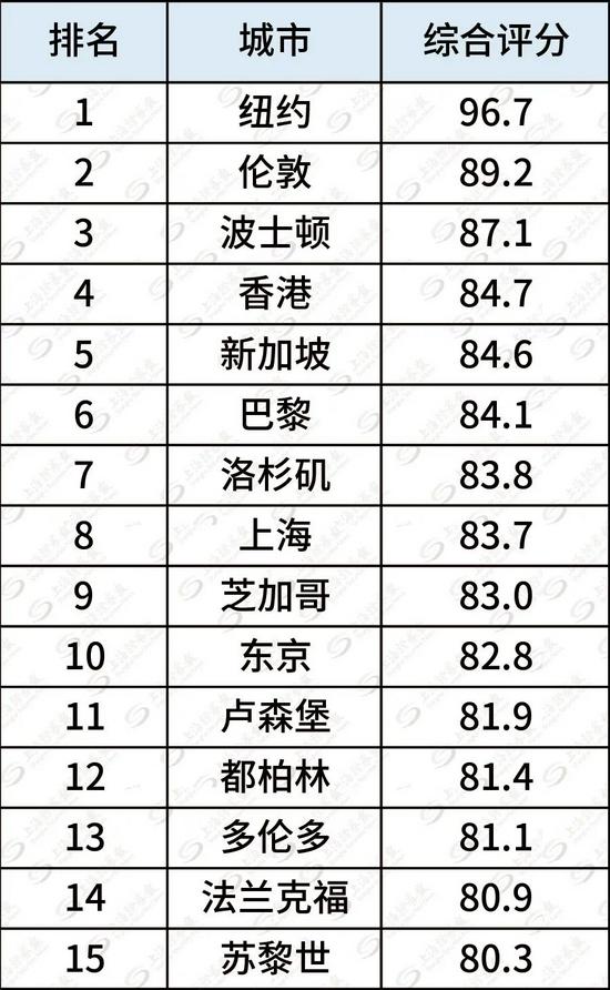 又一重要指数发布!与全球领先资管中心对标,为上海国际金融中心发展指明方向