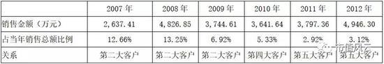 (数据来源:招股书及历年财报)