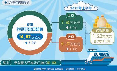 52兼职淘宝是不是假的_中国经济半年报:14.67万亿 中国外贸韧性够足!