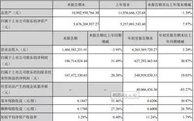「大发888娱乐场下载新澳博」重庆这个150万人的区,gdp902亿元,有望超过万州挤进全市第五