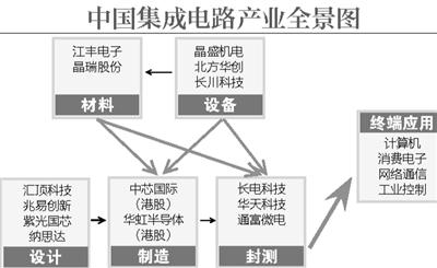 越来越多的人关注中国自主研发的芯片进展