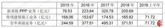 u优乐国际·大摩:SOHO中国中期基本盈利逊预期 受毛利率拖累