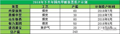 资料来源:中宇资讯,广汇能源