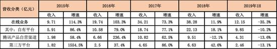 「澳门皇冠足球博彩」易合网络股东庞小伟增持50万股 权益变动后持股比例为55.01%