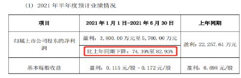 """""""关灯吃面""""4万股民懵了:克明面业业绩爆雷 股价跌停了"""