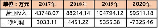 开润股份财报快评:2020年业绩大跌 长周期复合增速仍不俗