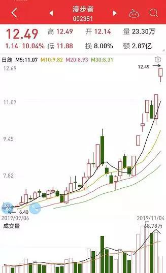 隐形的超牛题材火了:龙头7天5涨停 概念股涨幅已翻倍