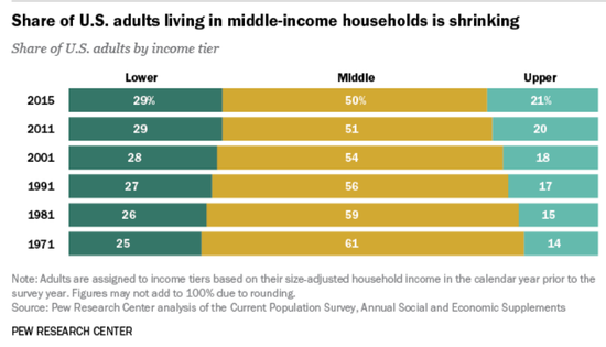 中产阶级_美国的中产收入