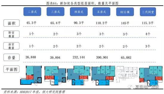 (3)供给方式:HDB主导、严控售价、按需建设,仅限中低收入新加坡公民家庭