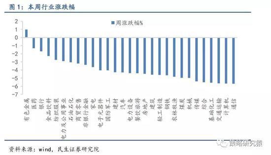 <b>民生策略:中长期配置价值凸显 是长期资金入场安全区</b>