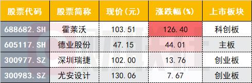 年内最惨新股:N尤安上市首日仅涨7% 行情因何惨淡?