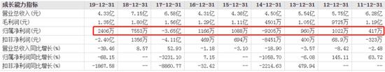 上市12年亏超2亿、连爆两雷又遭调查 安妮股份封死跌停
