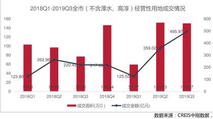 南京土地成交金额 数据来源:中指院南京分院