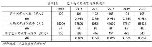 ▲艺考培训市场规模(图/方正证券研究报告)
