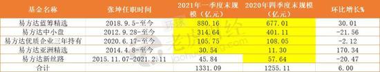 张坤一季报管理规模突破1300亿:减仓白酒 首次80亿重仓招行