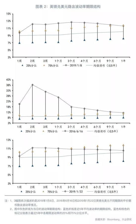 二、波動率期限結構的三個特徵